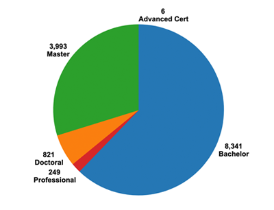 Fall 2019 Enrollment by Degree Level